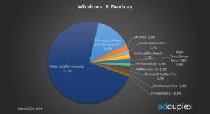 Windows-8-Data